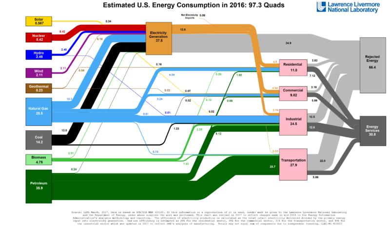 US Energy Consumption -2016 | California Electronics Recycler